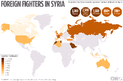 Foreign fighters to Syria for the ISIS
