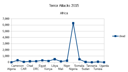 Dead by terror in Africa