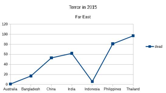 Dead by terror in Far East