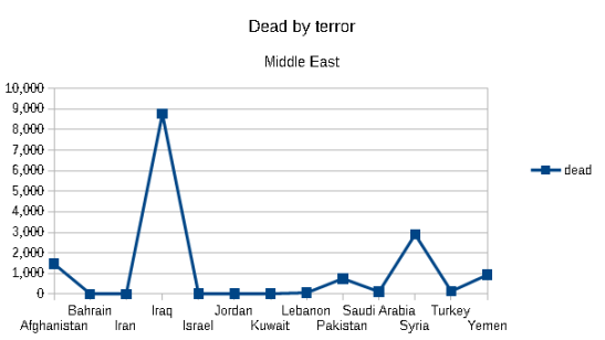 Dead by terror in the middle east