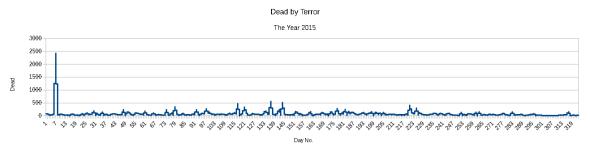 Dead in 2015