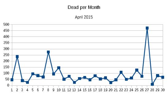 Dead per month April 2015