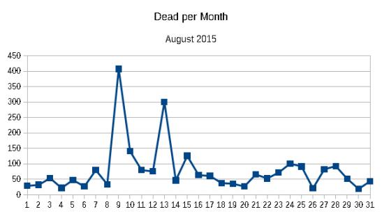 Dead per month August 2015