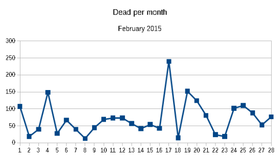 Dead per month February 2015