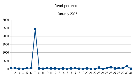 Dead per month January 2015