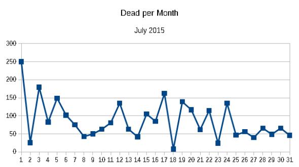 Dead per month July 2015