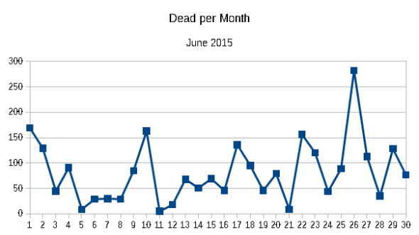 Dead per month June 2015