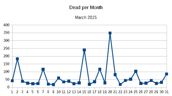 Dead per month March 2015