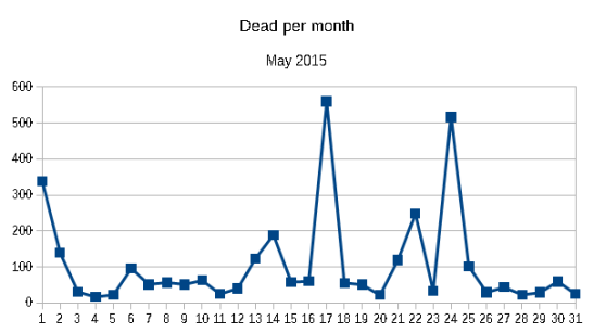 Dead per month May 2015