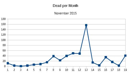 Dead per month November 2015