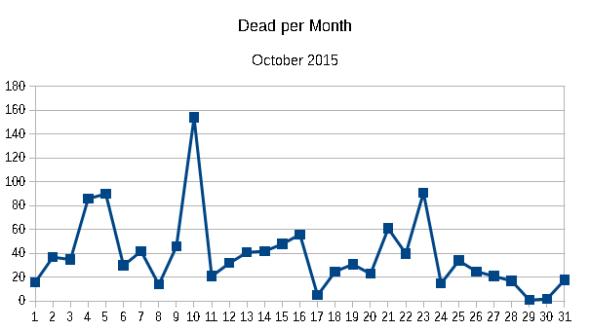 Dead per month October 2015