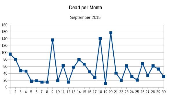 Dead per month September 2015