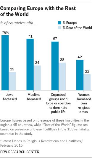 Hostilities in Europe