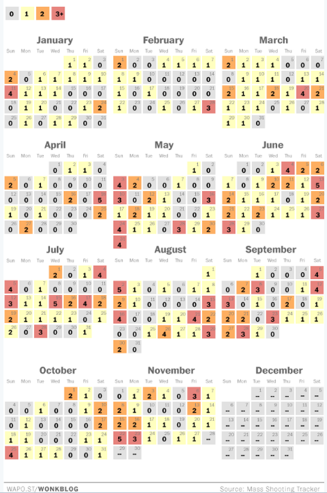 Mass shooting in the US in 2015