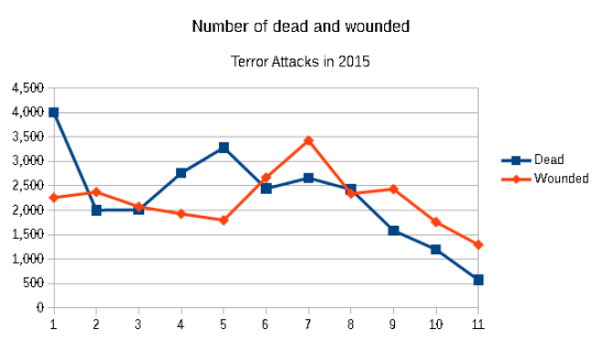 Number of dead and wounded in 2015