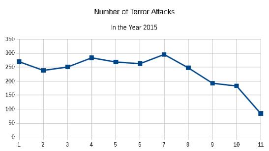 Number of Terror Attacks in 2015