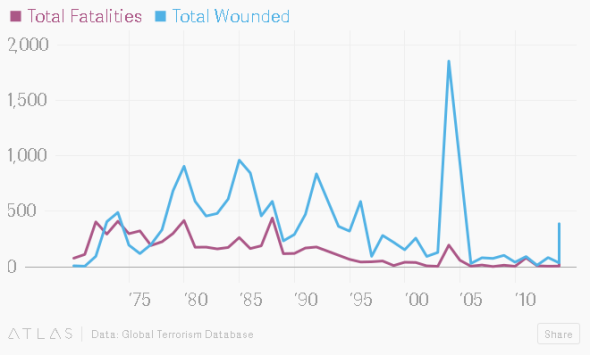 Chart from http://qz.com/558597/charted-terror-attacks-in-western-europe-from-the-1970s-to-now/
