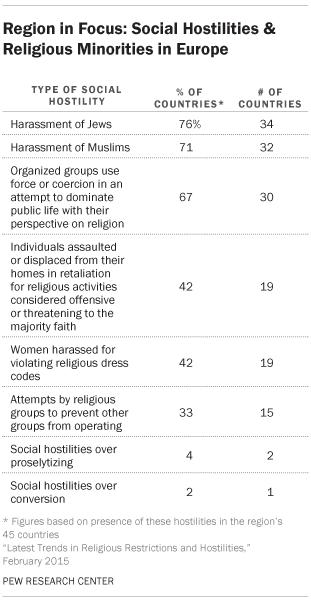 Religious Hostilities and Religious Minorities in Europe