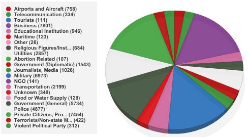 Targets of terror attacks between 1970-1990