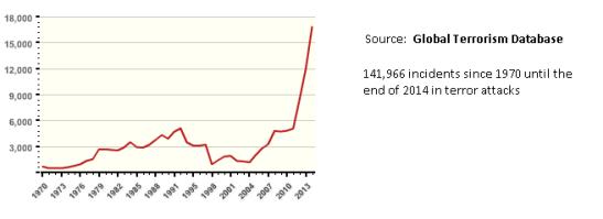 Terror attacks from 1970 until 2014. Source: Global Terrorism Database
