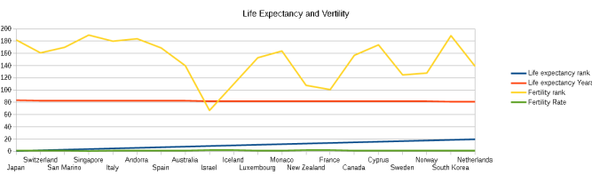 Life Expectancy and Vertility
