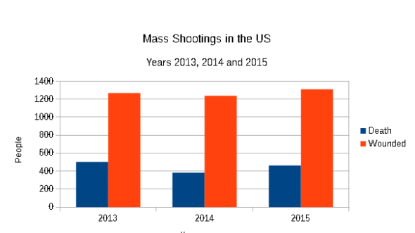 Mass shooting in the US for 2013-2015 death and wounded