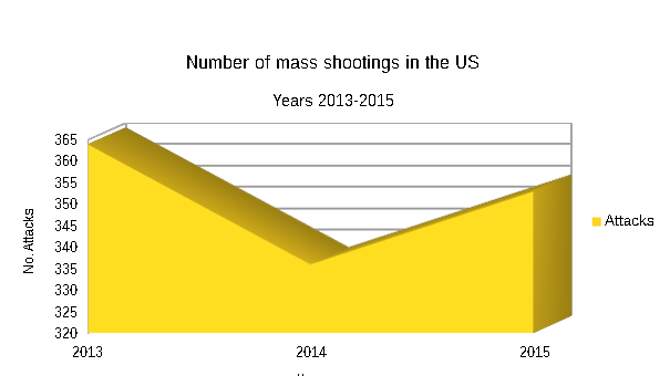 Mass shooting in the US for 2013-2015