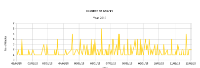 Number of attacks 2015