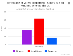 Voters supporting Trumps ban on Muslims entering US (held on 10 Dec 2015)