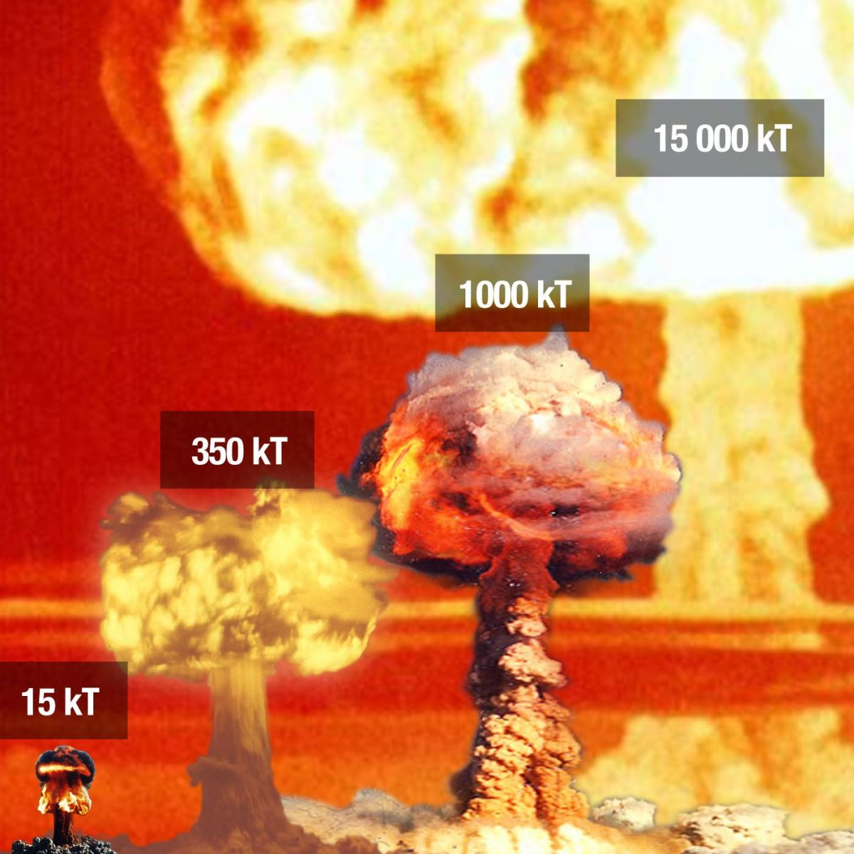 Compare Nuclear Explosions