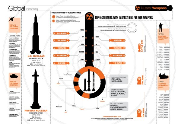 Nuclear Weapons Info-graphic by sheikhrouf23