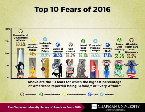 Complete List of Fears, 2016