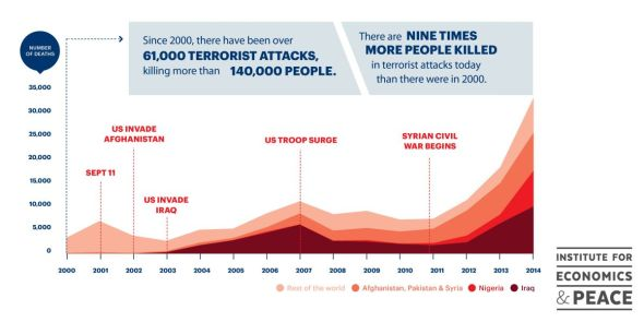 Deaths from Terrorism 2000-2014 branded and why