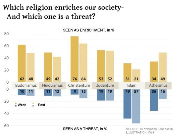 Which religion is a threat