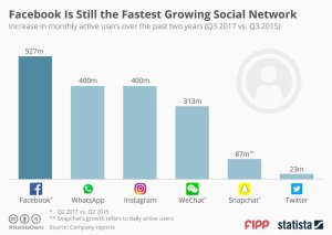 Fastest growing social network in 2018