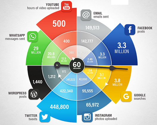 How Powerful are the Social Media on the Internet?