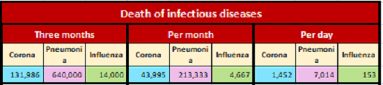 Death of infectious diseases, April 29, 2020