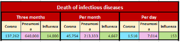 Death of infectious diseases, April 30, 2020