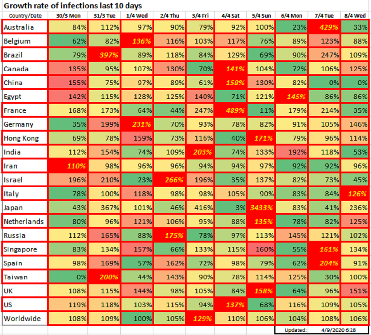 Growth rate of infections the last 10 days, April 9 2020