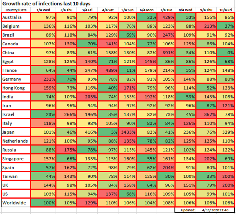 Growth rate of infections last 10 days, April 11, 2020