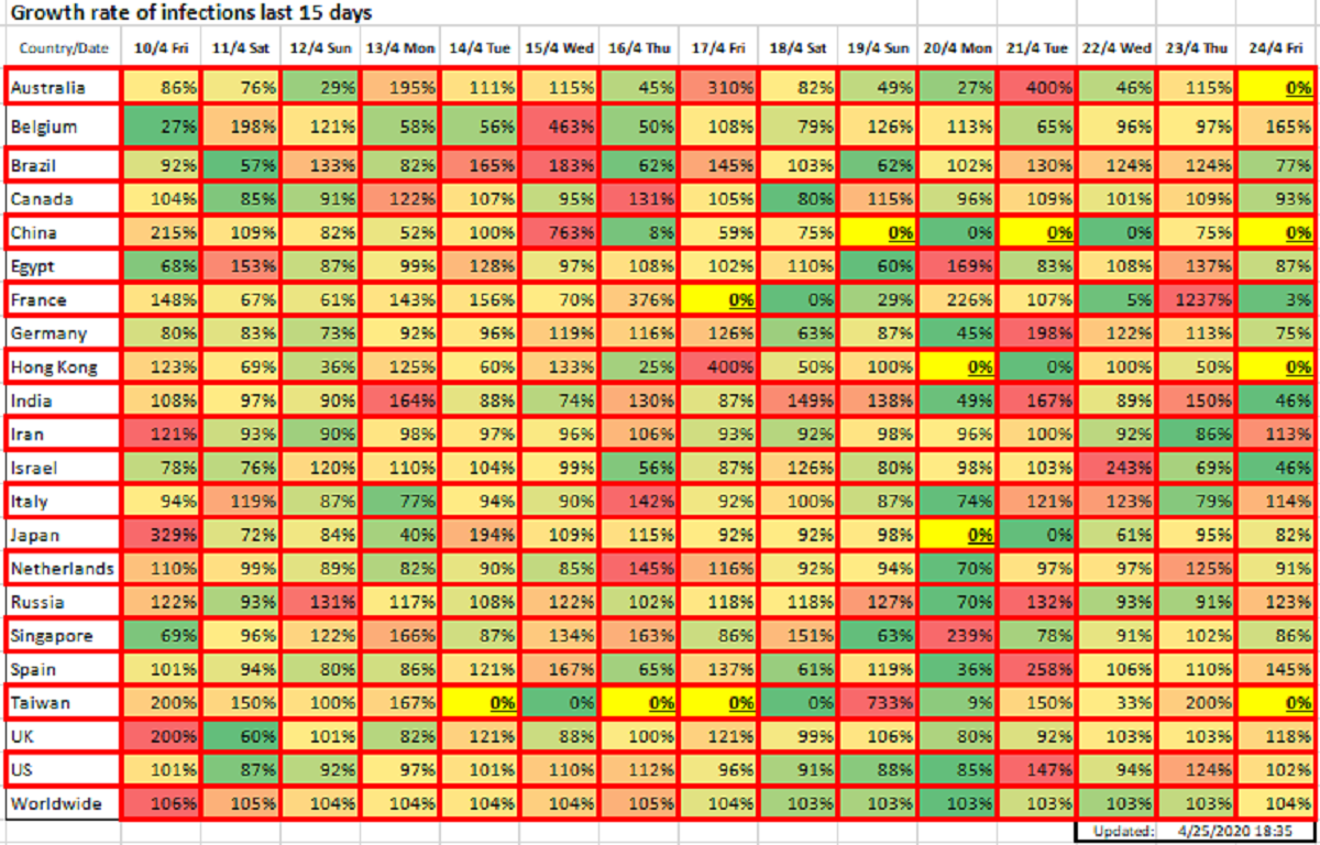 Growth rate of infections last 15 days, April 25, 2020