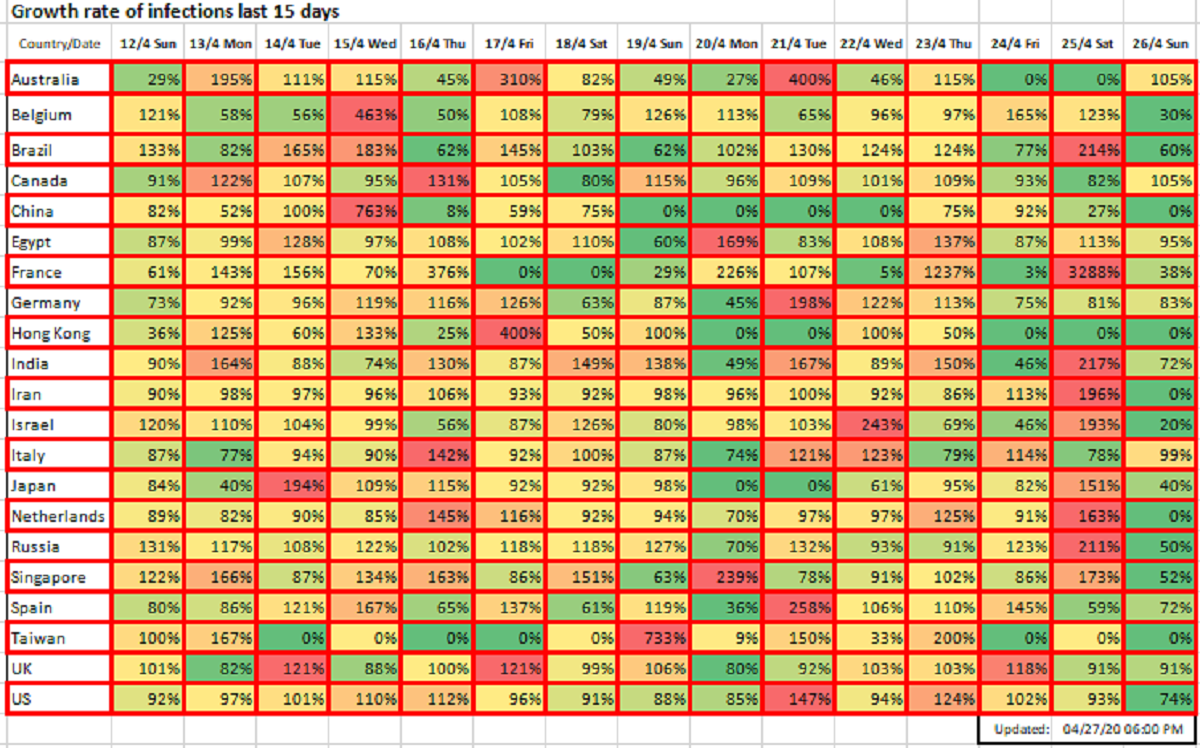 Growth rate of infections last 15 days, April 27, 2020