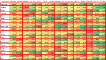 Growth rate of infections last 15 days, April 28, 2020