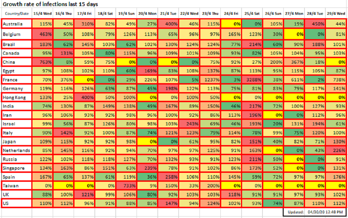 Growth rate of infections last 15 days, April 30, 2020