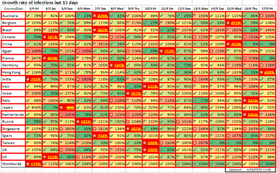 Growth rate of infections last 15 days, April 18, 2020