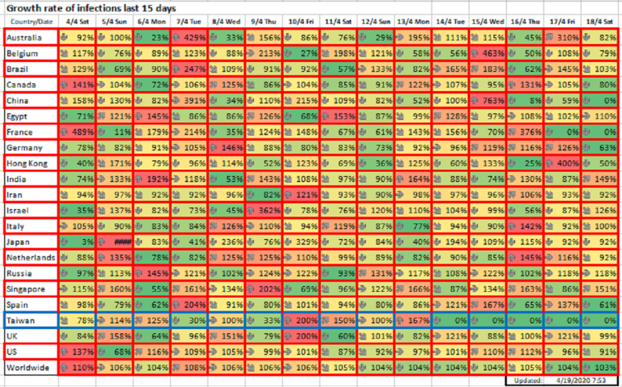 Growth rate of infections last 15 days, April 19, 2020
