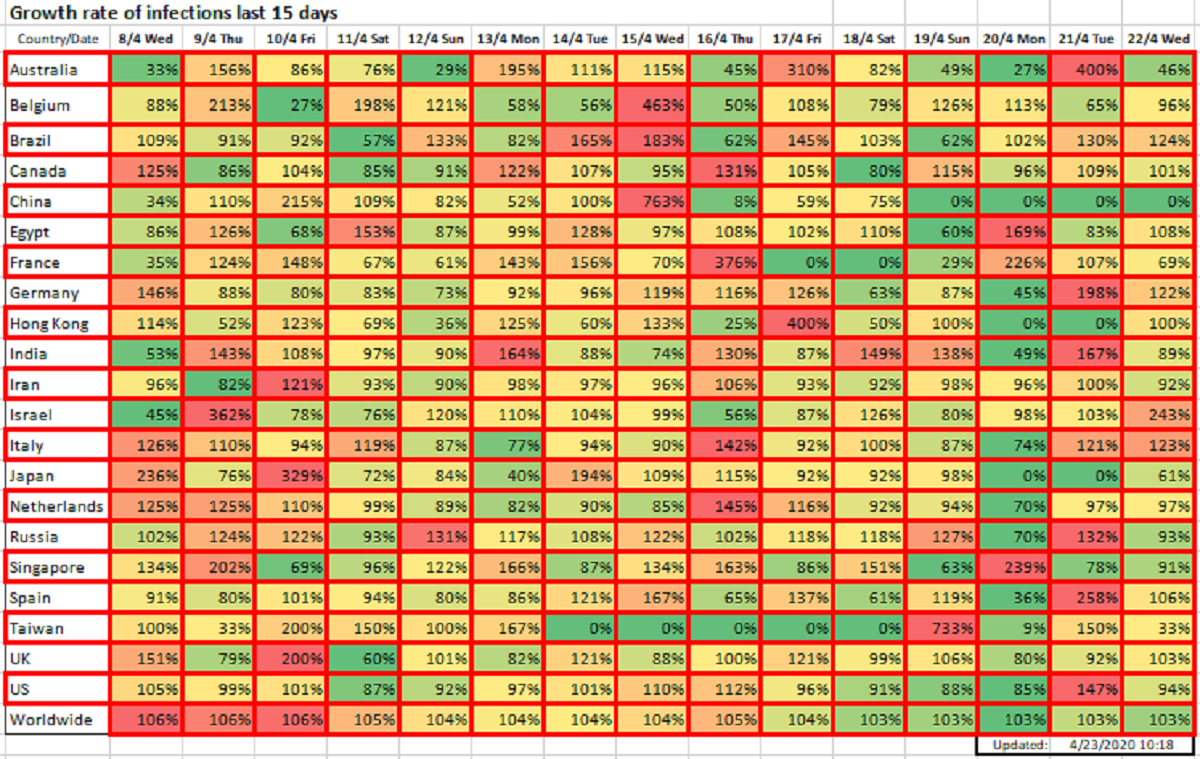 Growth rate of infections last 15 days, April 23, 2020
