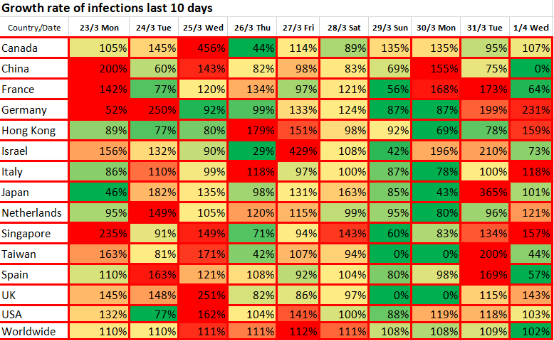 Growth rate of infection the last 10 days, April 2 2020