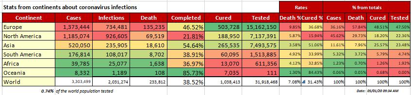 Corona Status Details per continent, May 1, 2020