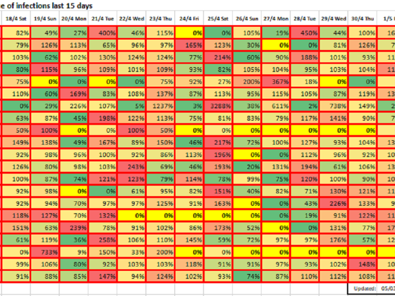 Growth rate of infections last 15 days, May 3, 2020